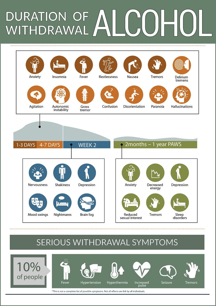 alcohol-withdrawal-symptoms-infographic